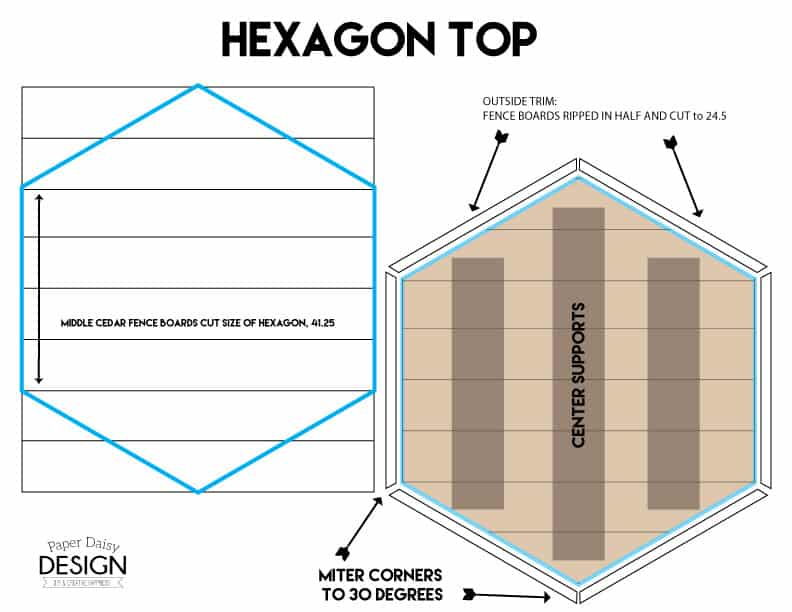 With the length of the sides determined for the hexagon to fit over the  circular fire pit, we began like this. - Build It: Hexagon Tabletop Or Fire Pit Cover · DeeplySouthernHome